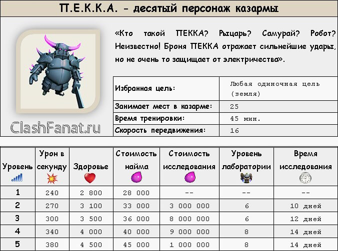 ПЕККА clash of clans